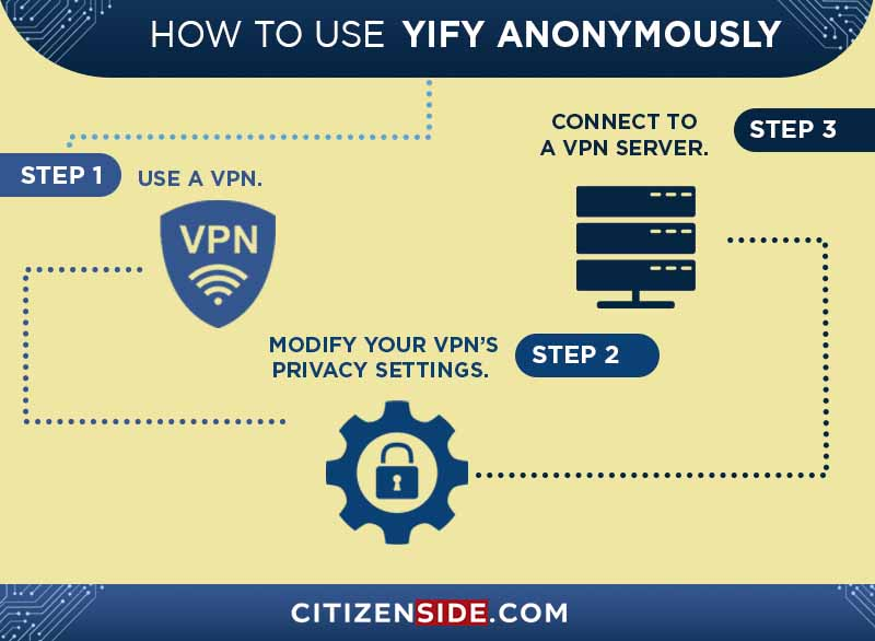 How to use Yify